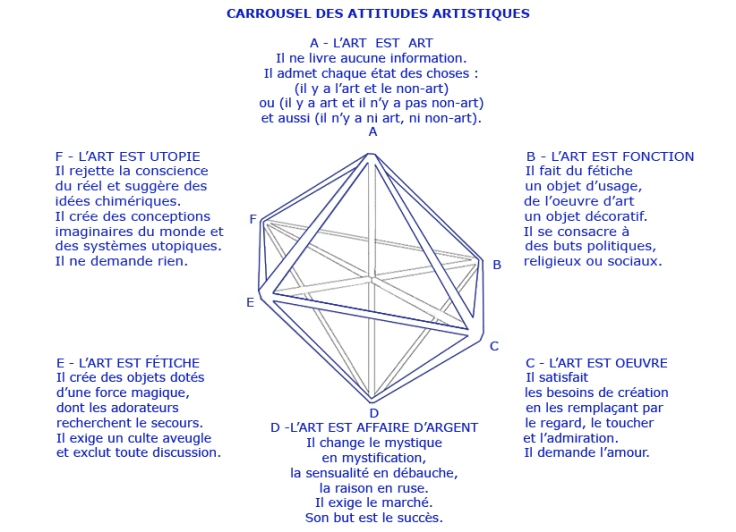 02 text Carrouselle des attitudesschemat
