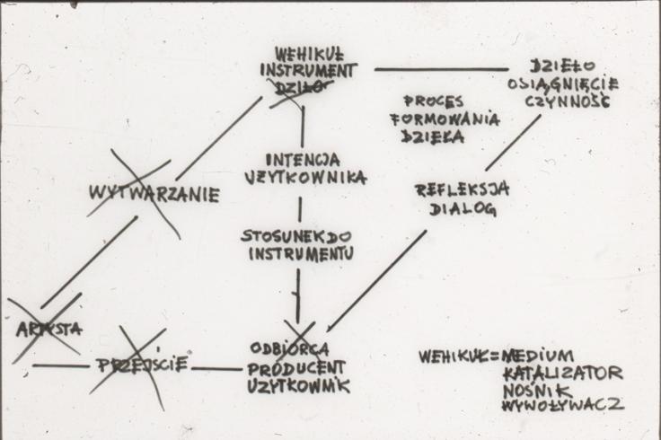 01 W Gutt i W Raniszewski Rozmowa Plastyczna slajd 5